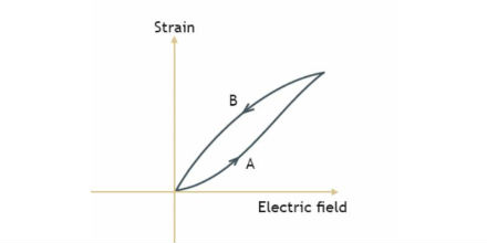 Sign up for the Step-by-Step Guide to the Basics of Piezoelectricity