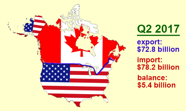 what does canada and usa trade