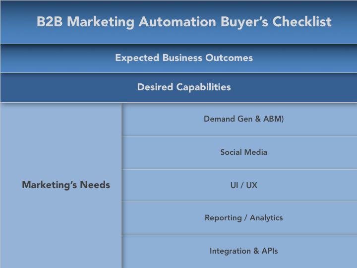 B2B-Marketing-Automation-Buyers-Checklist