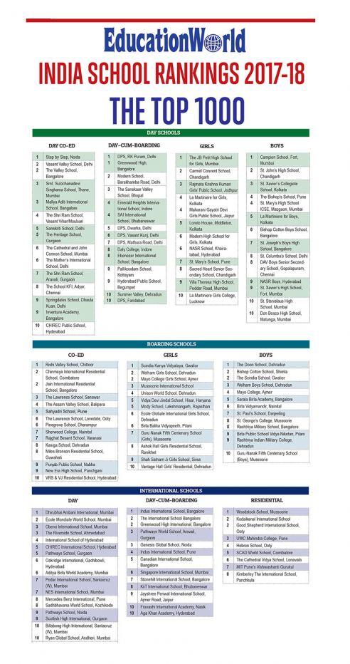 EWISR Top10 Schools, 2017-18