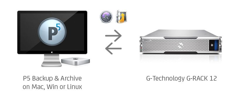 Archiware P5 and G-Technology integration