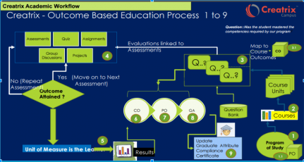 Creatrix Campus Education Process