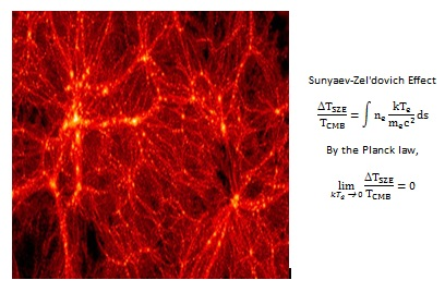 Computer simulation of Dark Matter filaments between galaxiies