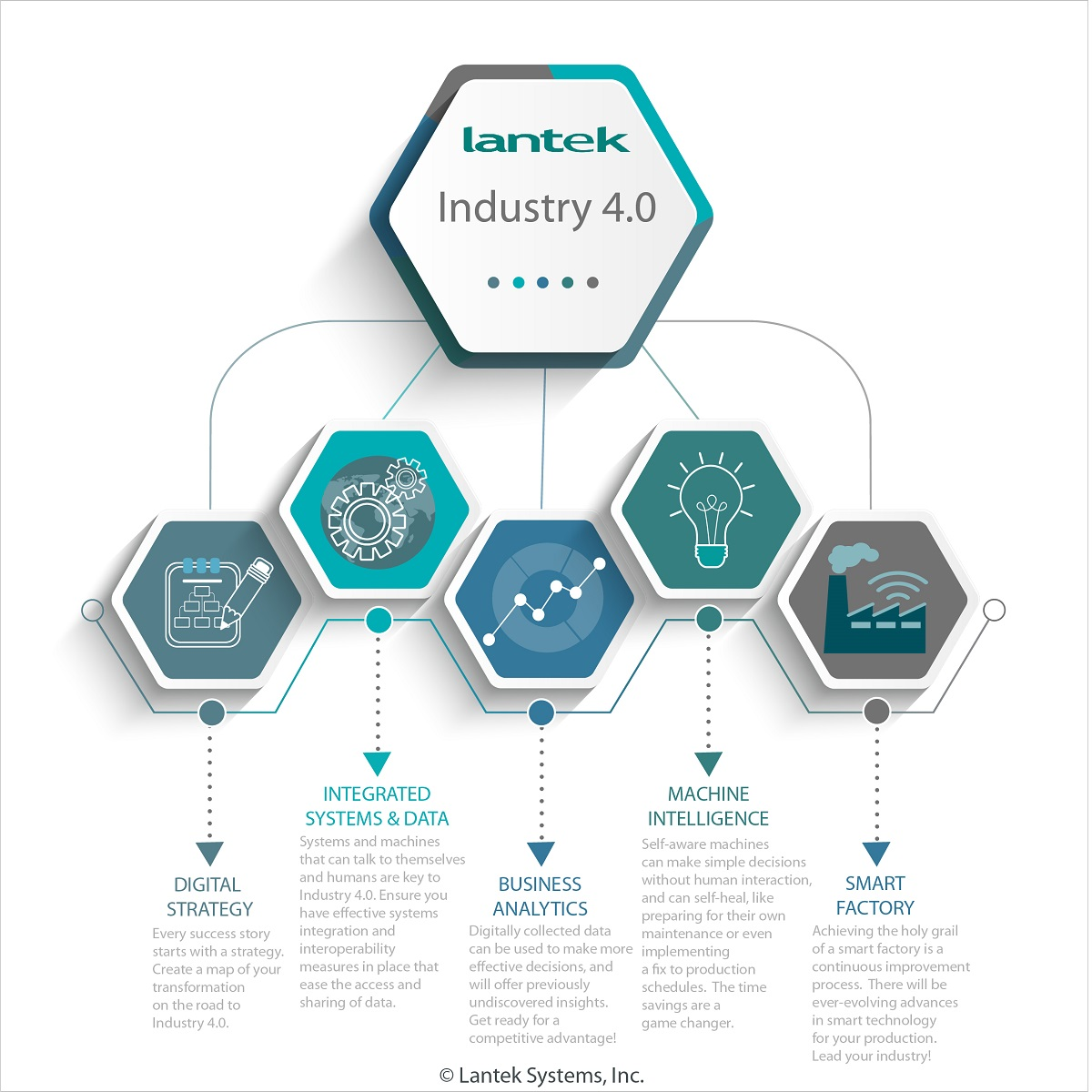 "Lantek ""Leading the Way to Industry 4.0"" webinar series"