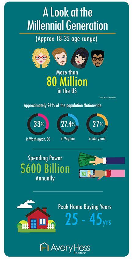 AveryHess_Millennial_Infographic