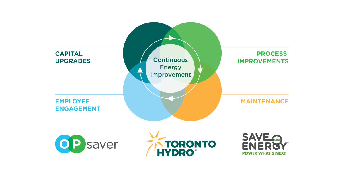 Toronto Hydro OPsaver