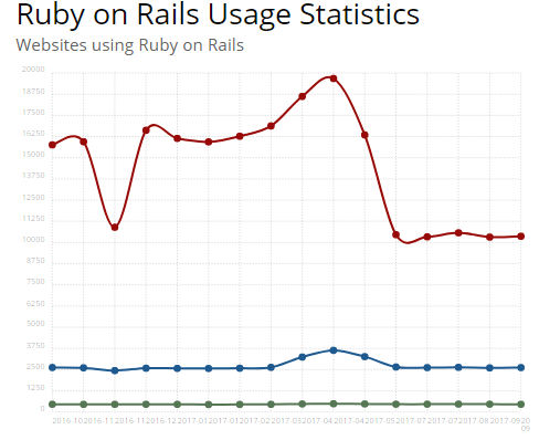 Image source trends.builtwith.com