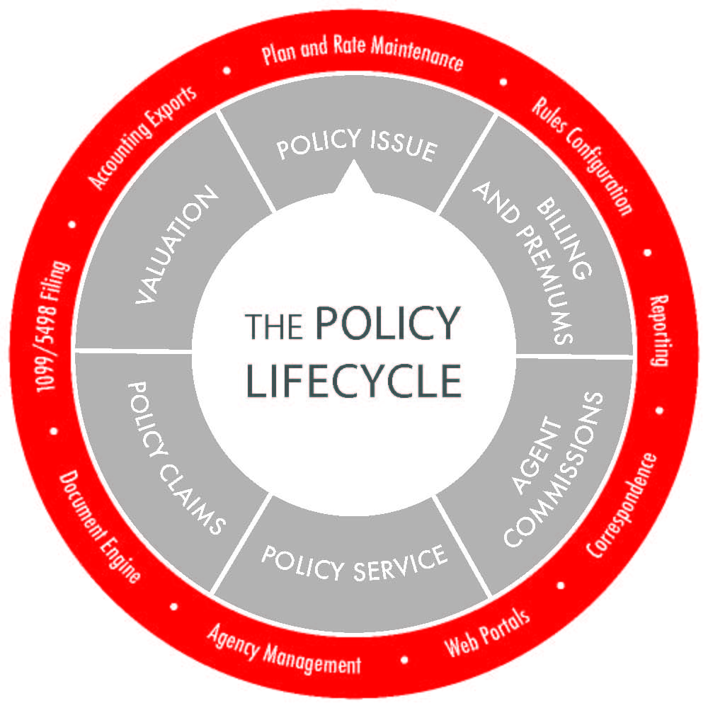 QLAdmin Supports the Entire Policy Lifecycle