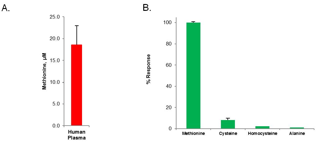 Detection of Methionine in biosamples