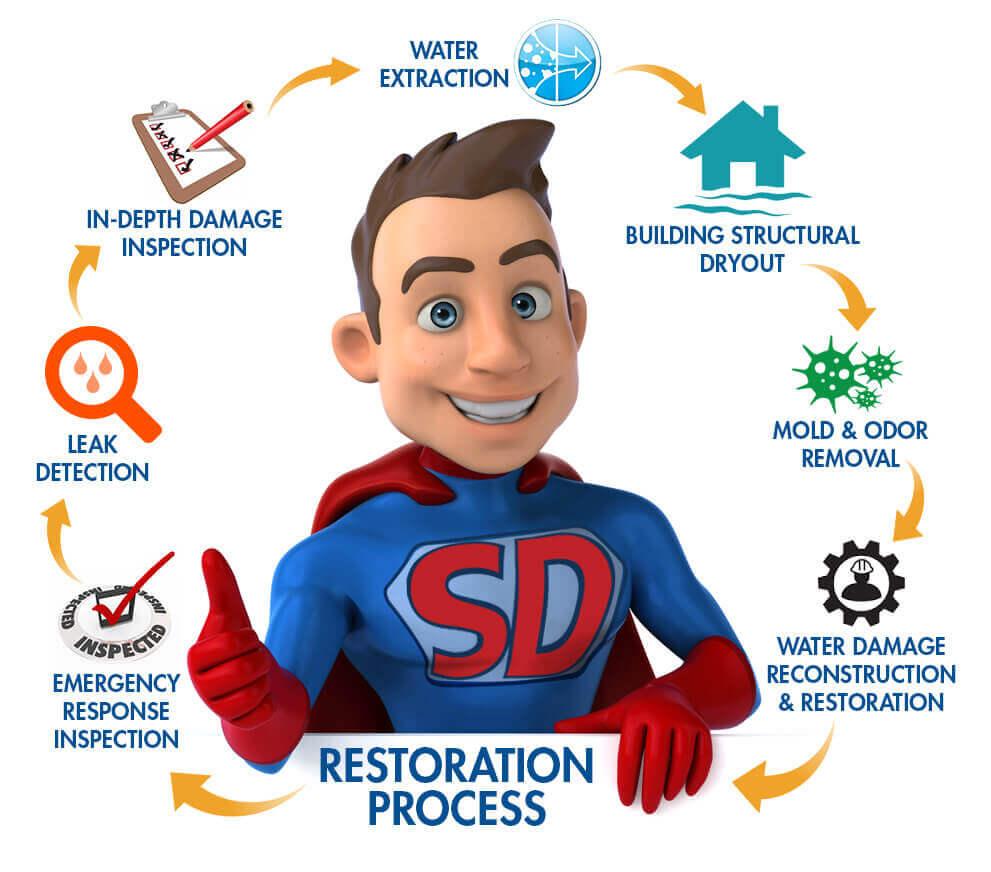 San Diego Water Damage Restoration Superdry
