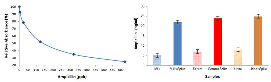 Amphicillin ELISA-Standard curve