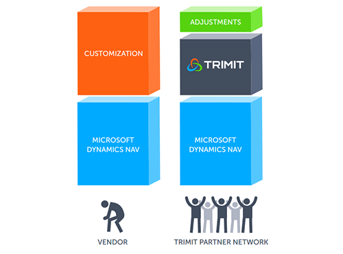 TRIMIT - Industry-tailored software solution certified for Dynamics NAV ERP