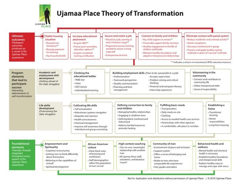 ujamaa-logic-model-3-16-2_orig.