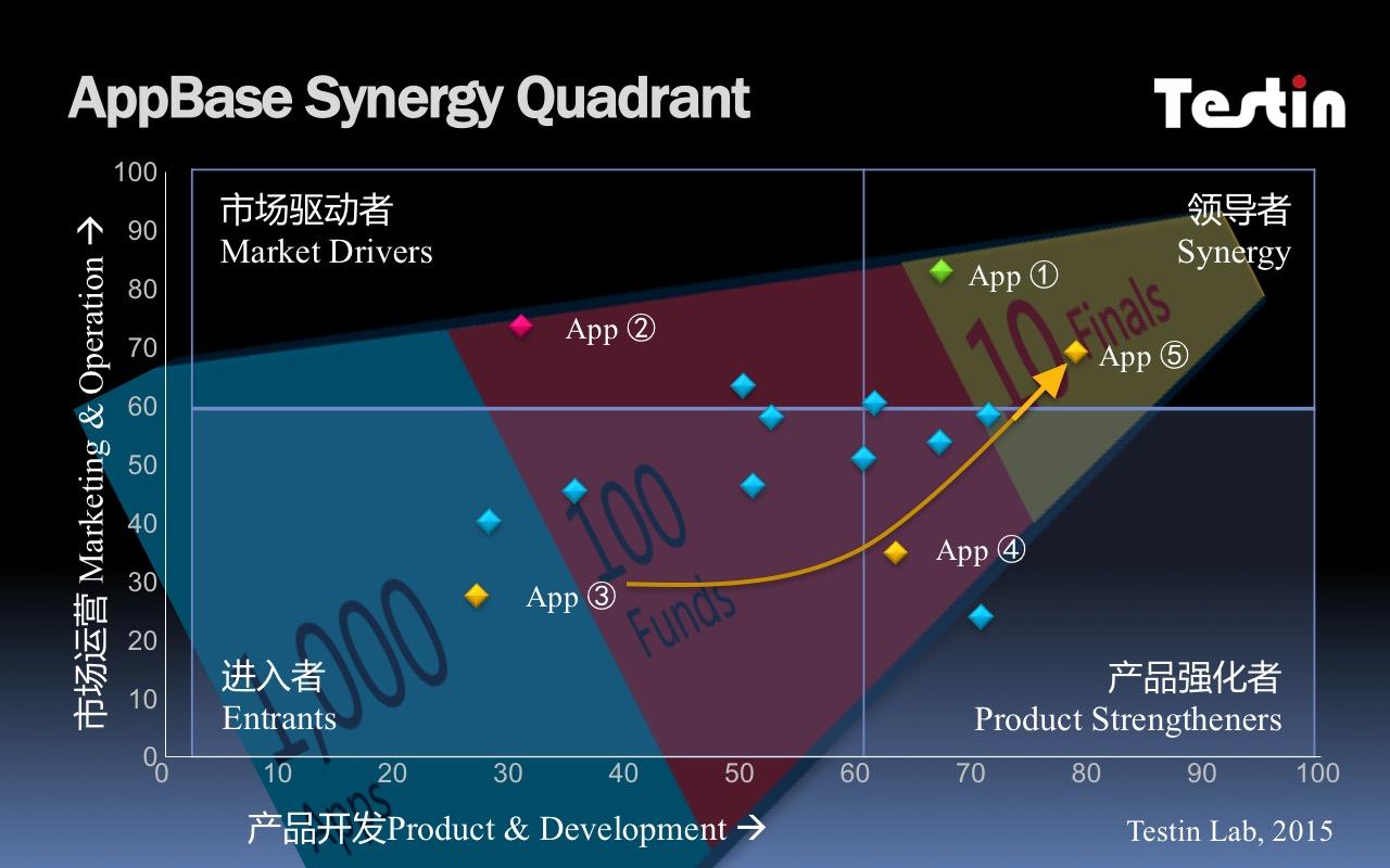 AppBase Synergy Quadrant