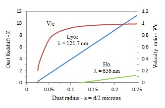 Error of cosmic dust redshift on galaxy velocities may reach the speed of light