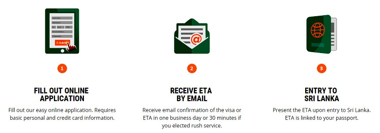 ETA Visa To Sri Lanka Through E-mail