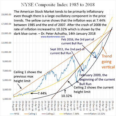 NYSE Composite Index from1985 to 2018