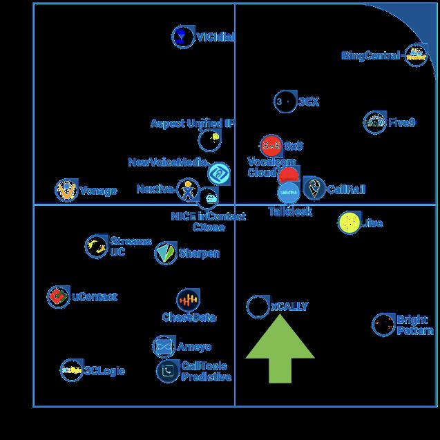 FrontRunners Quadrant for Call Center