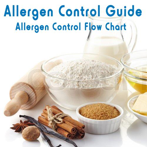 Flow Chart for Gluten Testing