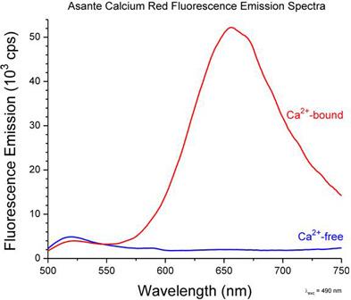 spectra Asante Calcium Red