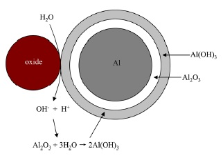 Uniform corrosion model using hdroxyl ions to disrupt the aluminum oxide film