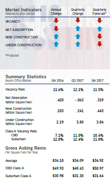 2017-Q4-Office-Austin-Market Report