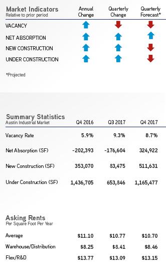 2017-Q4-Industrial-Austin-Market Report