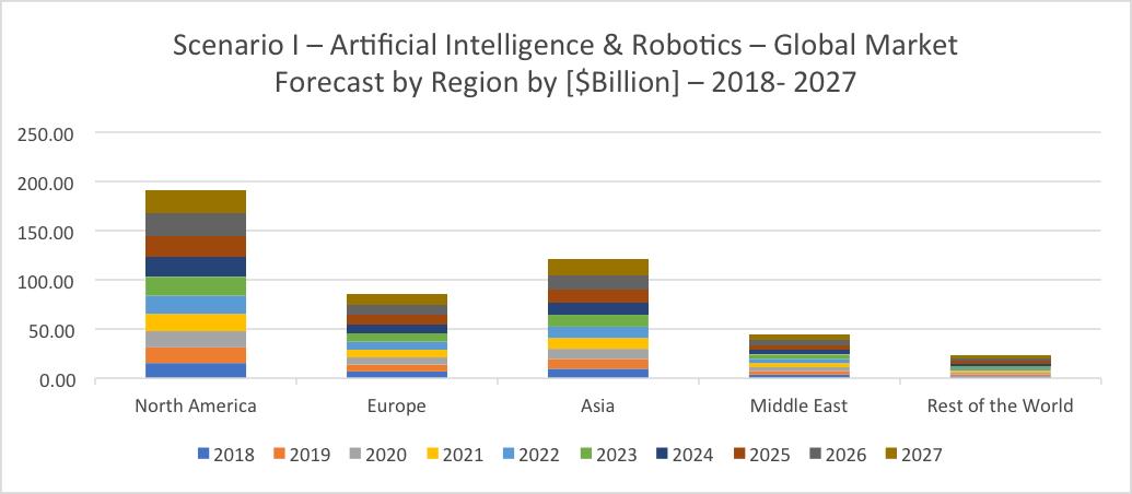 Scenario 1: Artificial Intelligence & Robotics for Defense Market Forecast