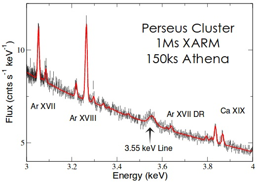 Perseus 3.5 keV X-ray emission signal