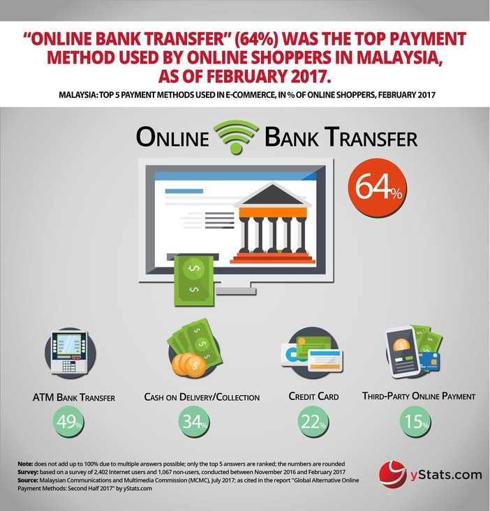 Online Retail Payments Trending Away From Cards, According