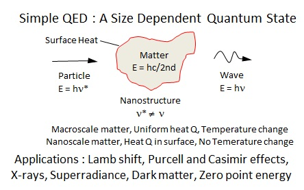 Simple QED. Wave-particle duality