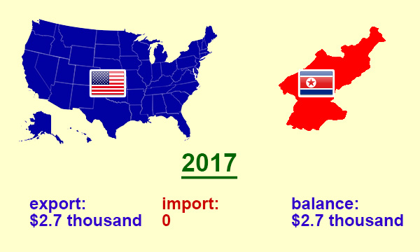 US trade with North Korea in 2017