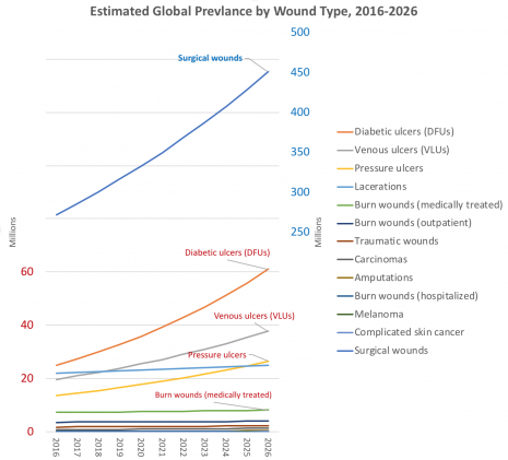 Trend in wound prevalence by type