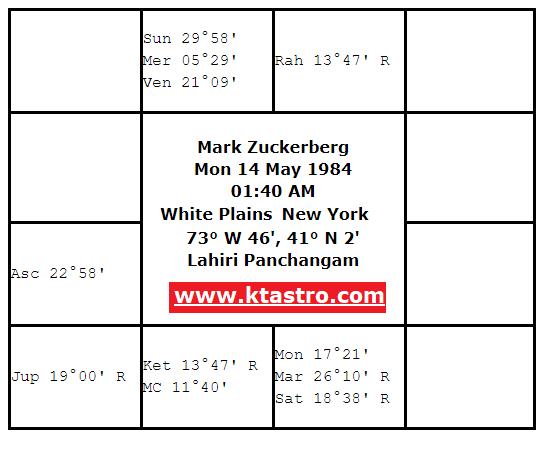 Mark Zuckerberg Horoscope - Vedic Astrology