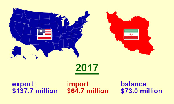 US trade with Iran in 2017