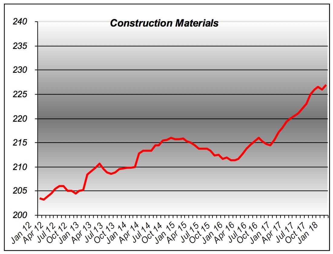 BNI - Construction Materials Trend
