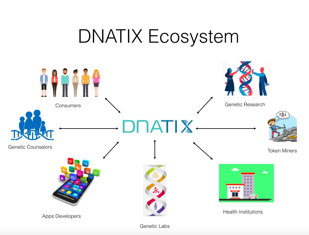 DNATIX Eco system