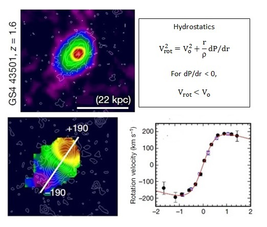 High-redshift distant galaxy showing falling rotation velocity curve