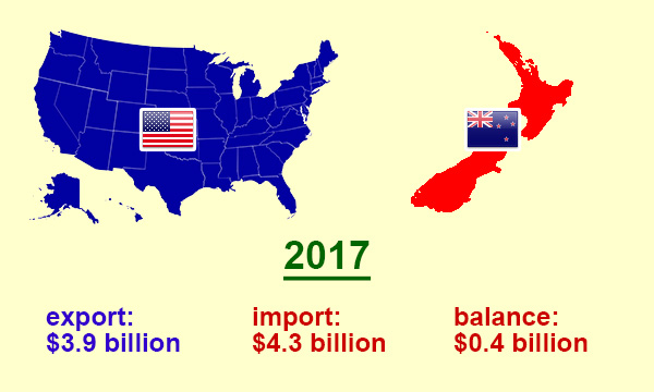 US trade with New Zealand in 2017