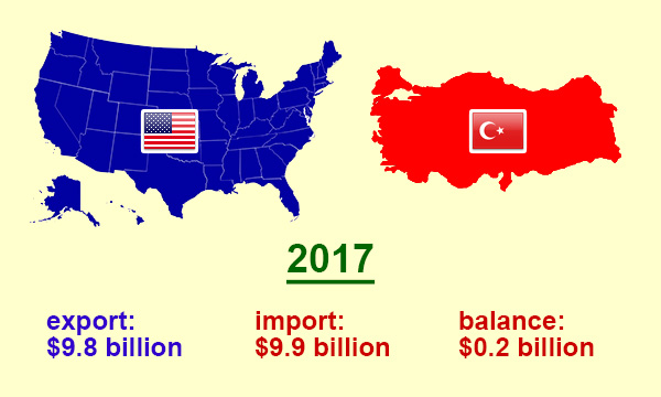 US trade with Turkey in 2017