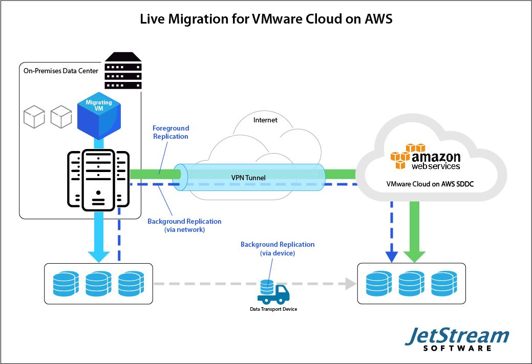 JetStream Software_Live Migration for VMware Cloud on AWS