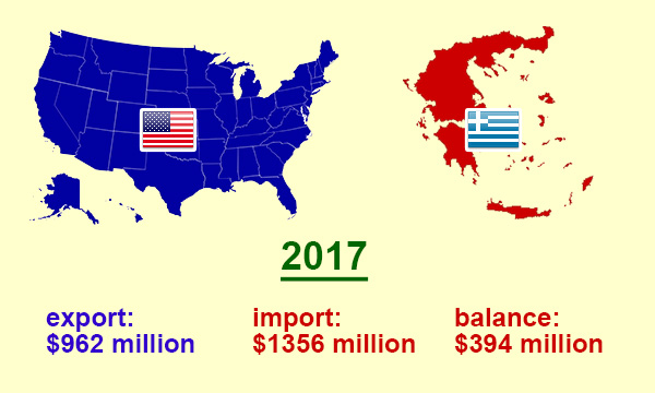 US trade (export - import) with Greece in 2017