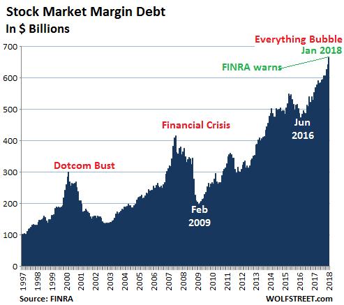 US Stock Margin Debt in Billions according to FINR