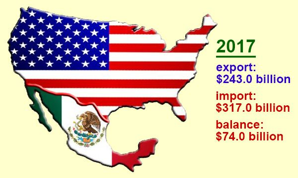 US trade with Mexico in 2017