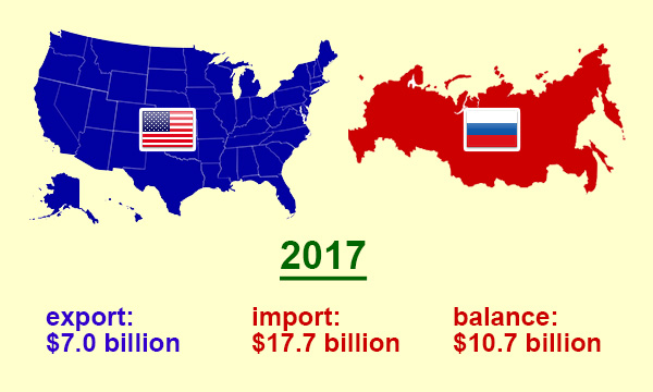 US trade with Russia in 2017