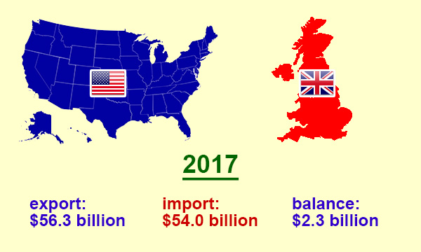 US trade with the United Kingdom in 2017