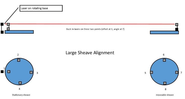 Aligning Large Sheaves with Easy Laser E710