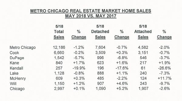 May 2018 home sales in Metro Chicago