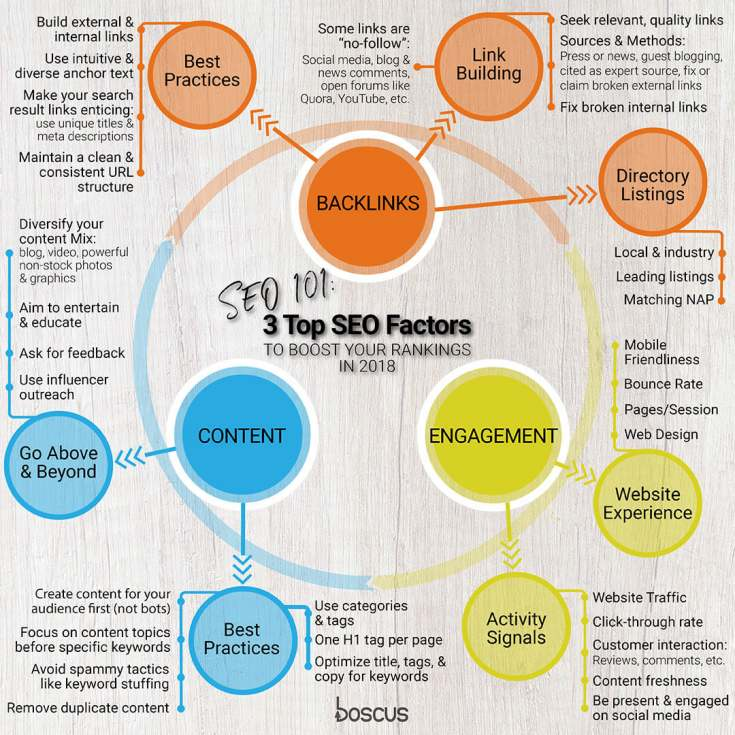 3-top-local-seo-ranking-factors-infographic