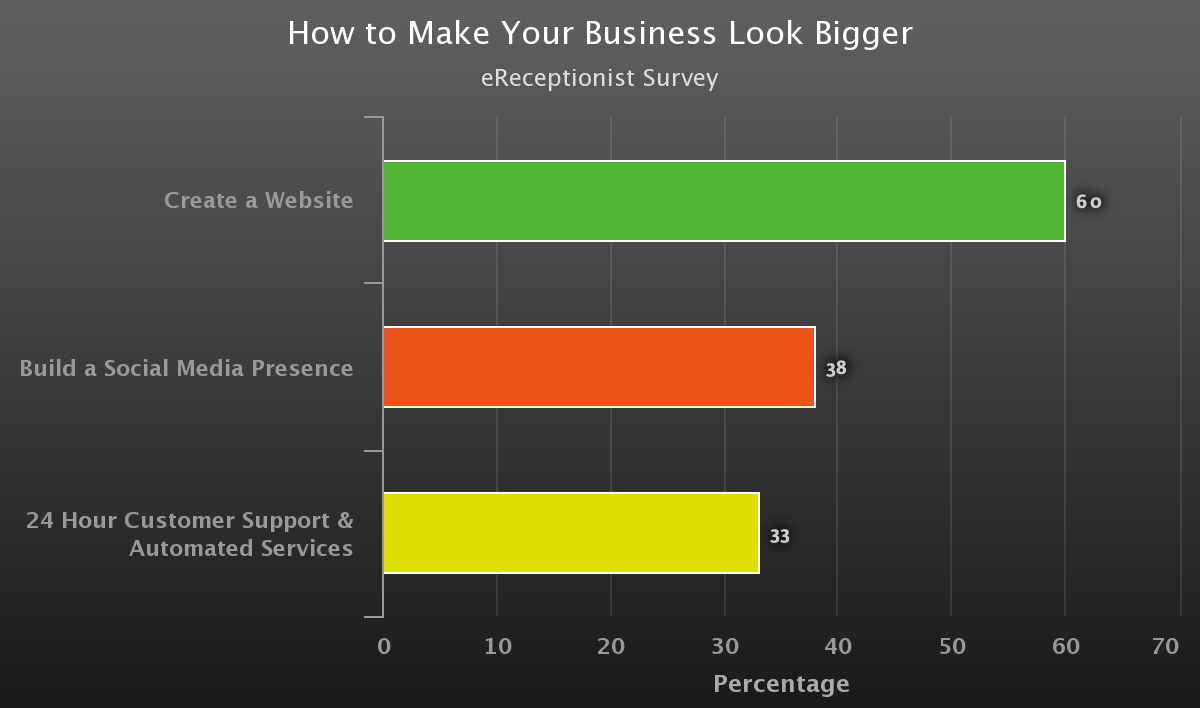 How to Make Business Look Bigger Graph